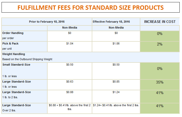 FULFILLMENT FEE CHANGES WITH PERCENTAGES
