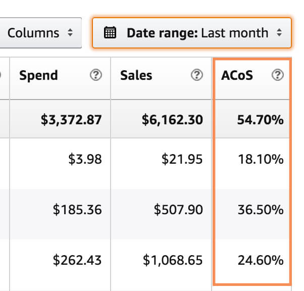 ACoS as shown in seller central