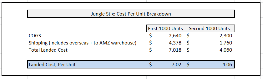 cost per unit breakdown
