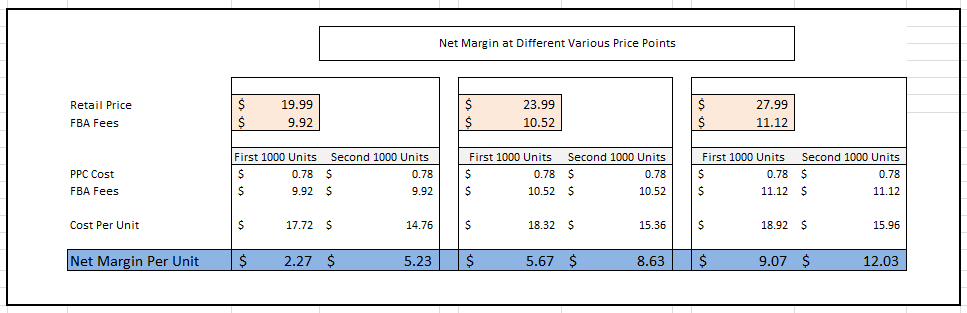 net margin breakdown