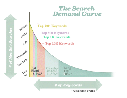 search_demand_curve_from_MOZ