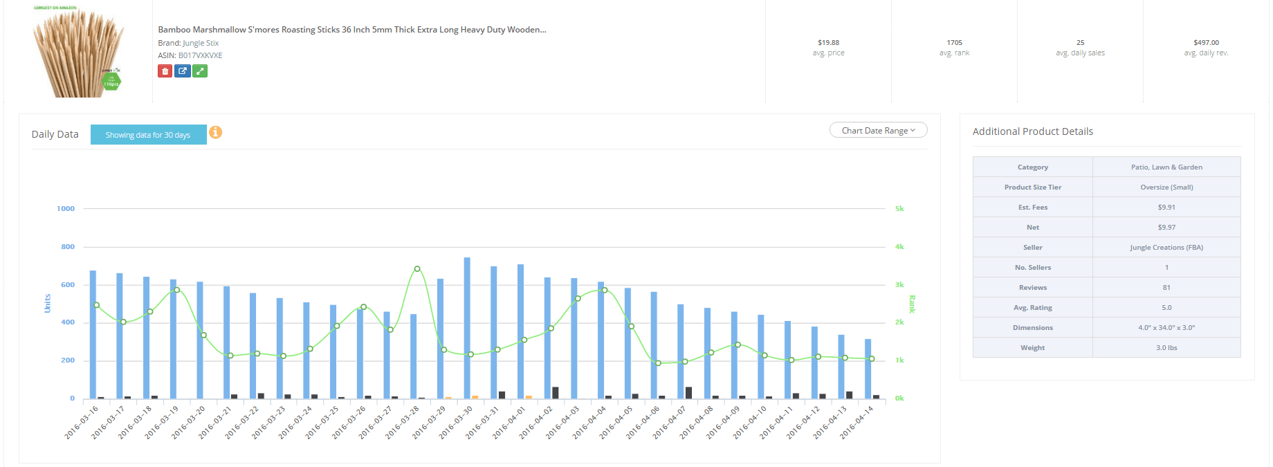 jungle_stix_30_day_data_from_product_tracker