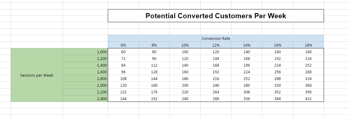 table_of_converted_customers