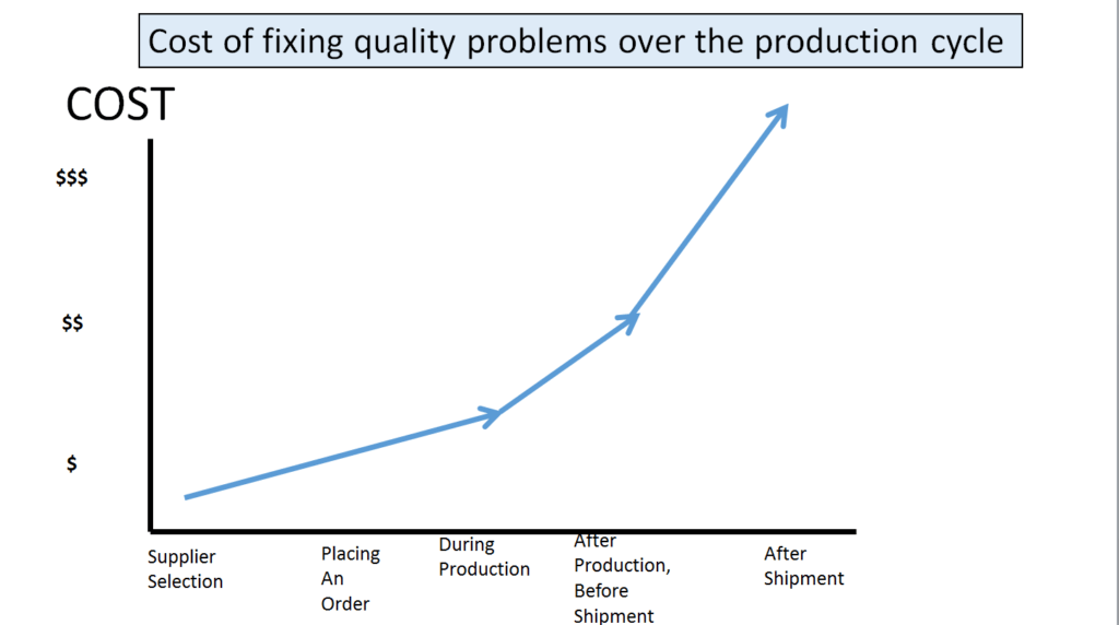 cost_of_fixing_quality_problem