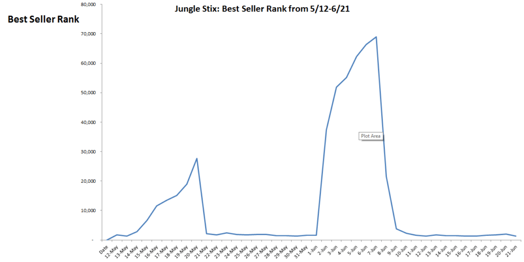 jungle_stix_-_Best_Seller_Rank_-_graph