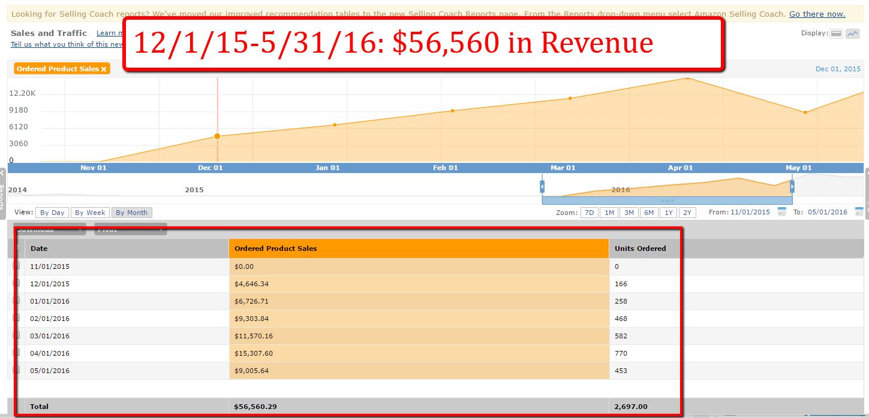 through_may_sales
