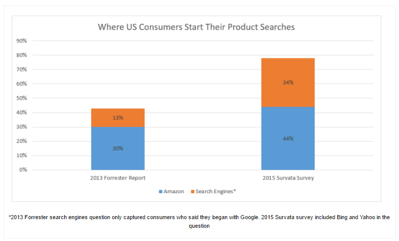 amazon_consumer_start_product_searches
