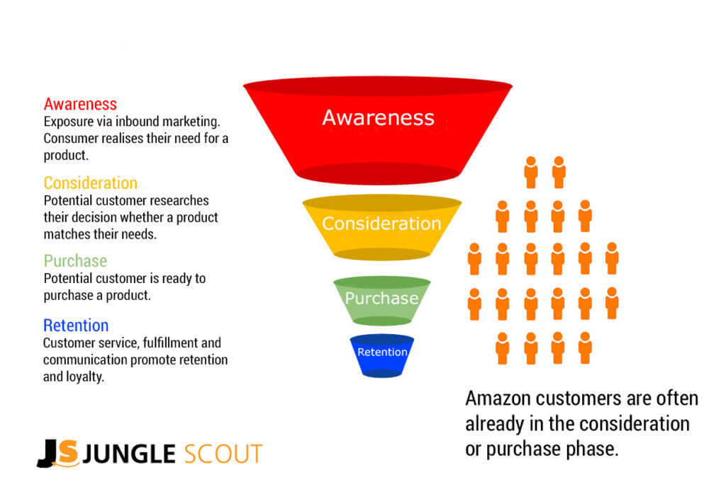 amazon-marketing-funnel-jungle-scout
