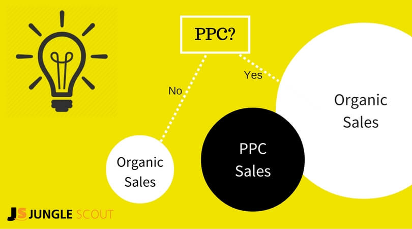 ppc-and-how-it-effects-organic-sales