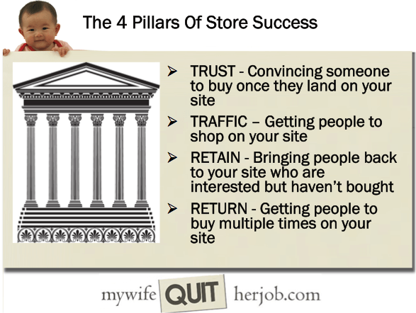the four pillars of store success slide