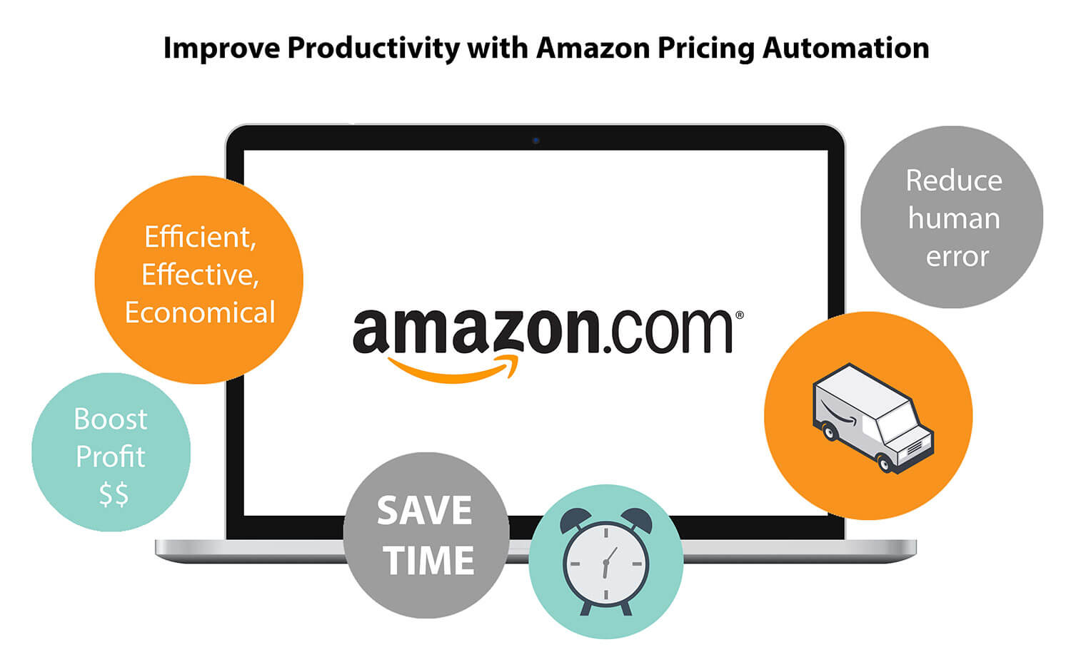improve productivity with amazon pricing automation