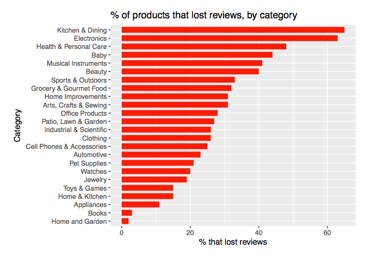 of-products-lost-reviews
