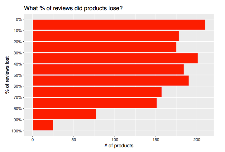 percent-of-products-lost-reviews