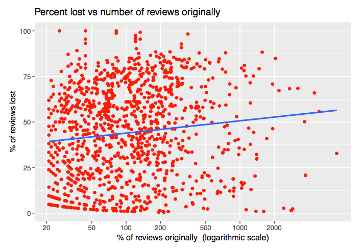 percent-vs-number-lost-reviews