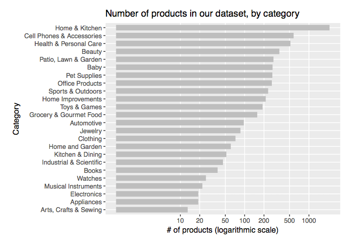 products-in-dataset