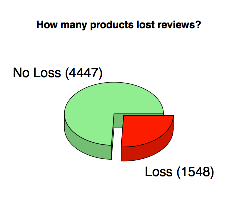 products-lost-reviews