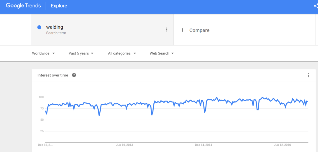 Amazon product niches: welding_-_google_trends