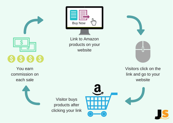 Amazon affiliates flow chart graphic