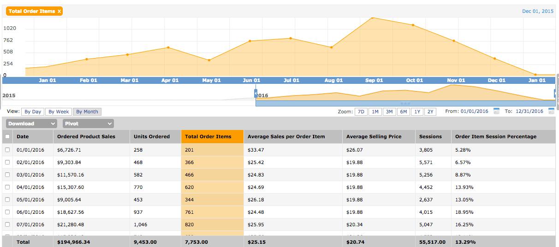 jungle-stix-monthly-recap amazon sales growth