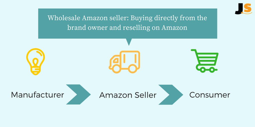 wholesale seller on amazon business model