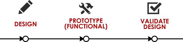 design and prototype