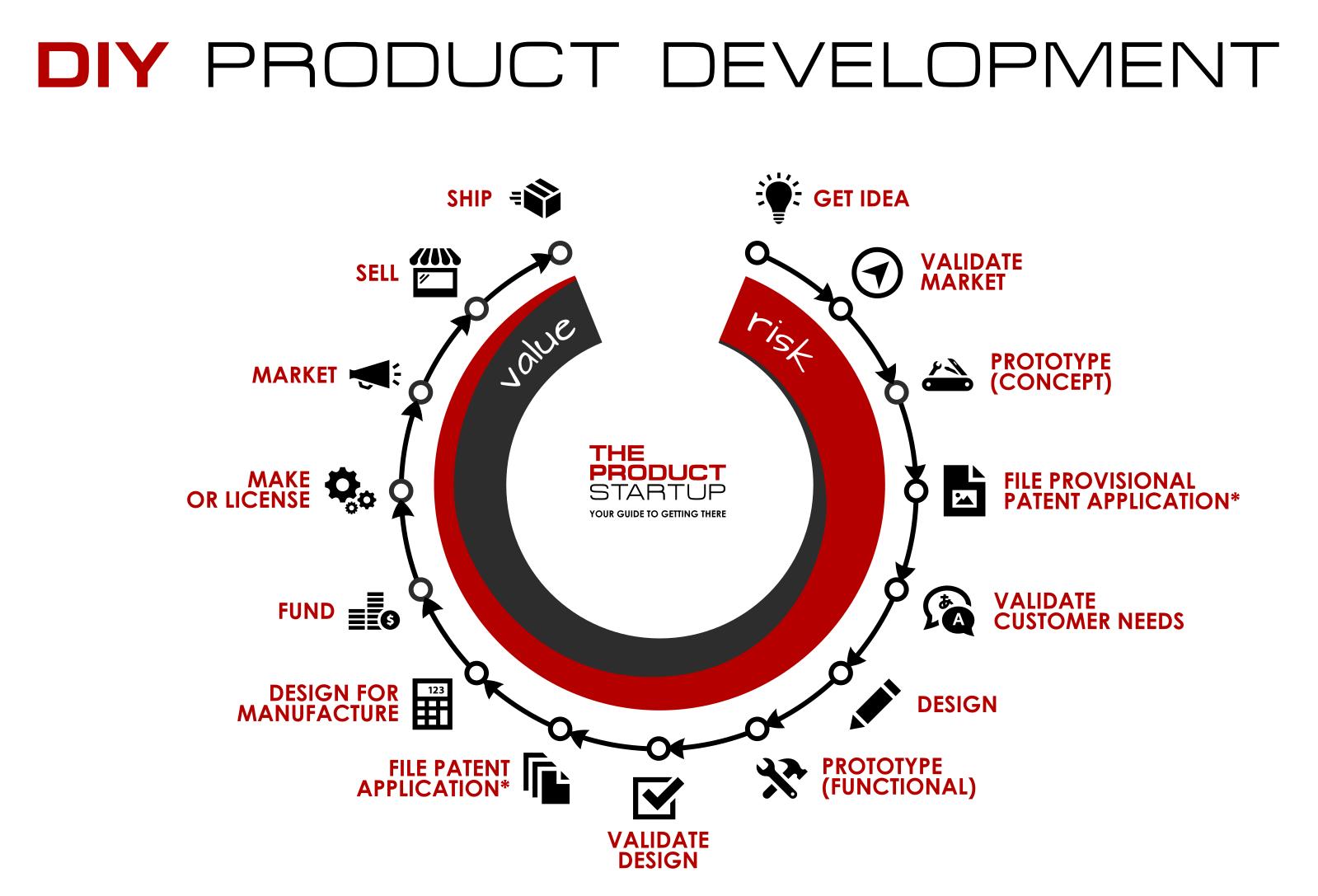 DIY amazon product development cycle