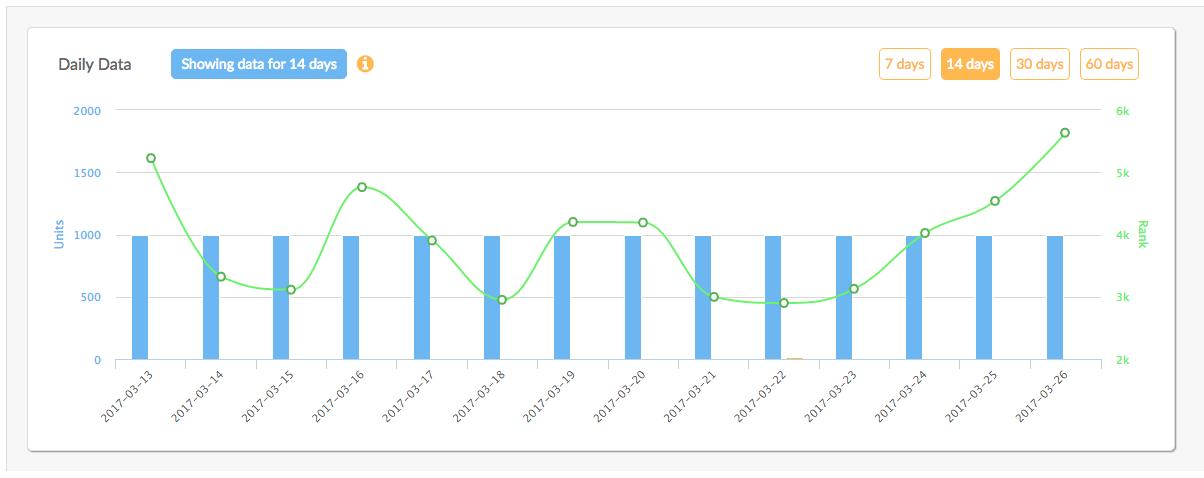 Web App Rank and Sales Data