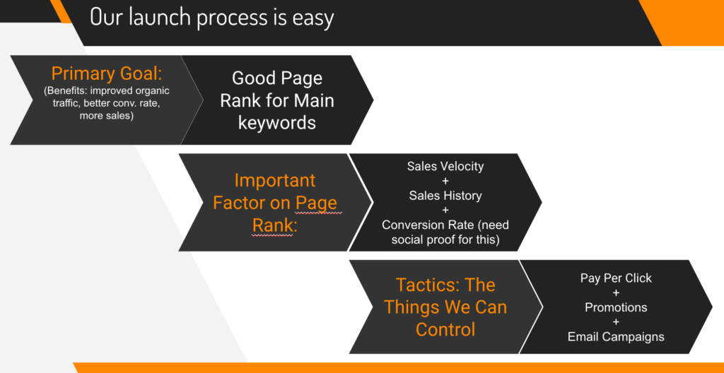 How To Launch Private Label Products On Amazon-process