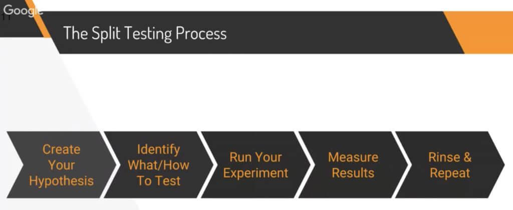 Split Testing Process