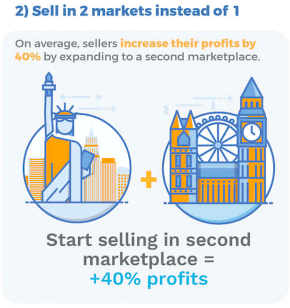 sell in two amazon marketplaces