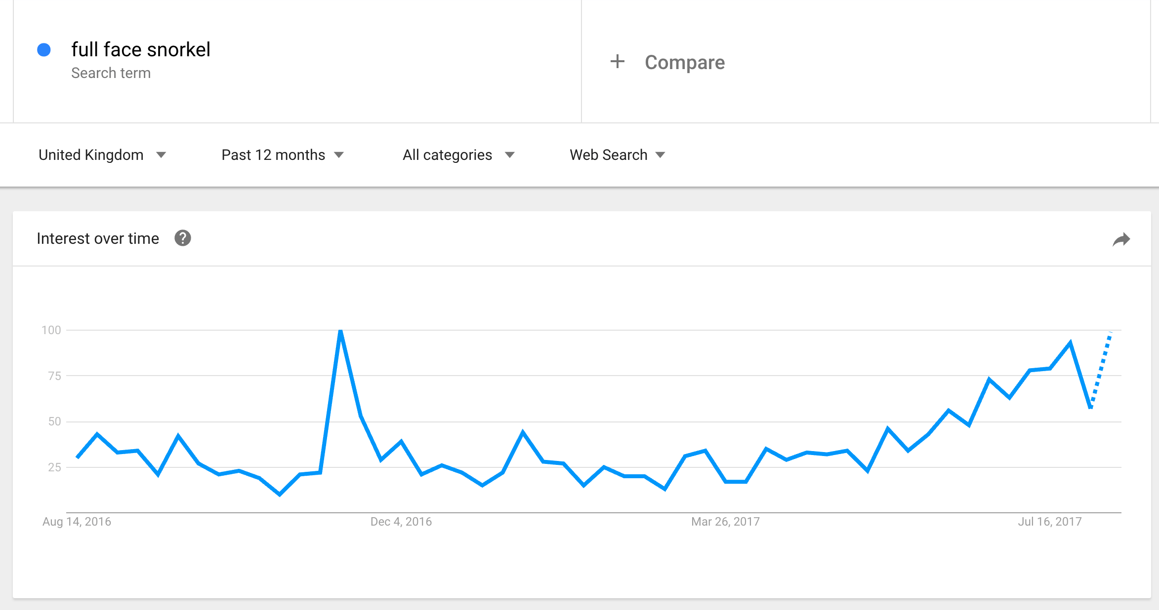google trends full face snorkel