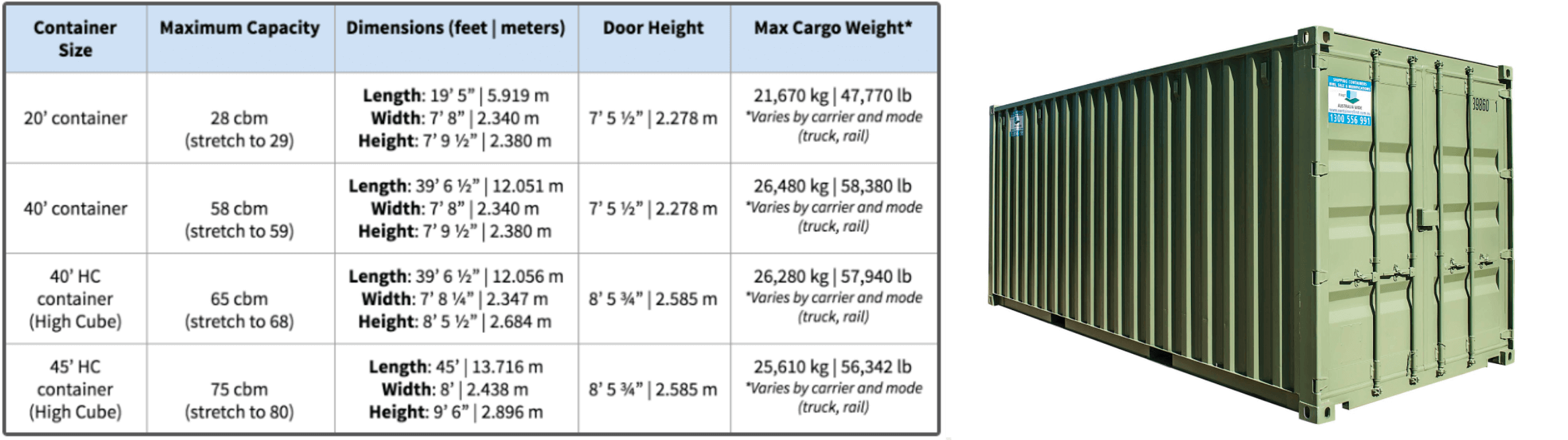 Container size sheet