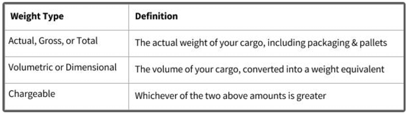 air shipping charges by volume or weight