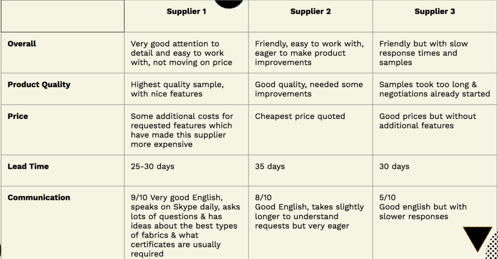 How Amazon Supplier Agreements Work Jungle Scout Blog