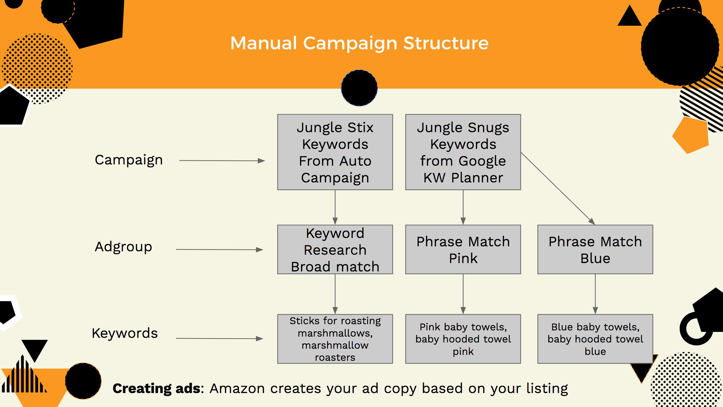 Amazon PPC campaign structure