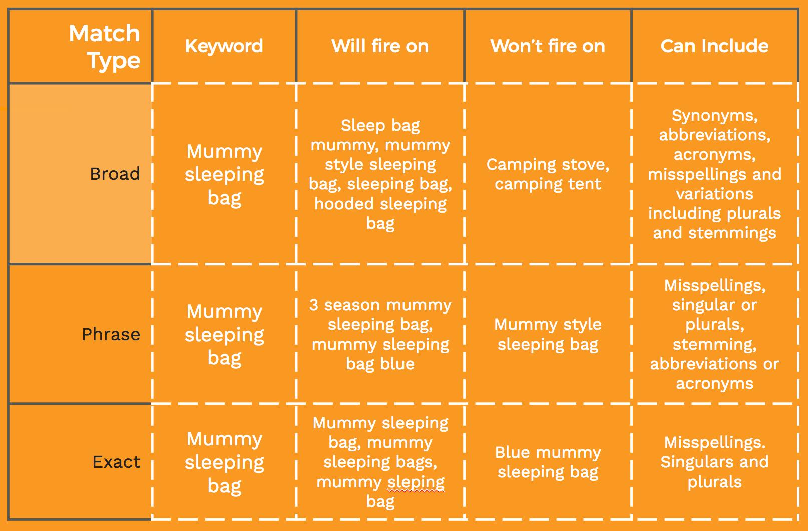 Amazon match types example chart