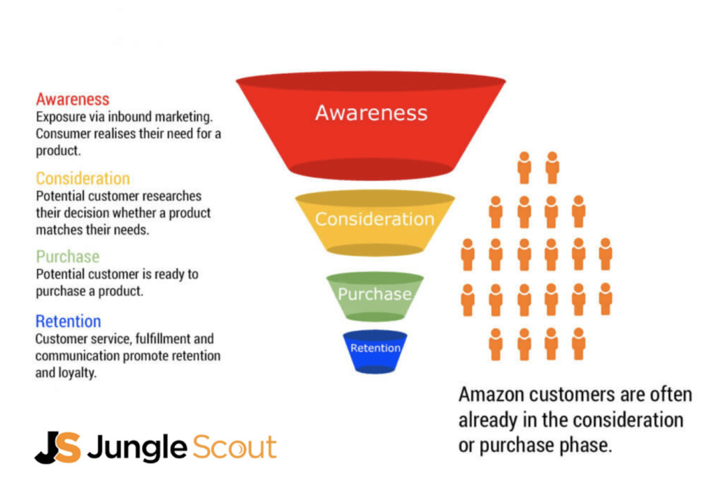 Marketing funnel amazon sales