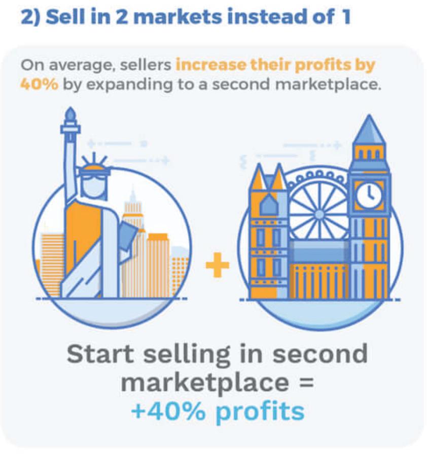expand marketplaces