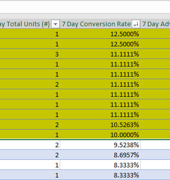 How to organize Amazon PPC high converting keywords