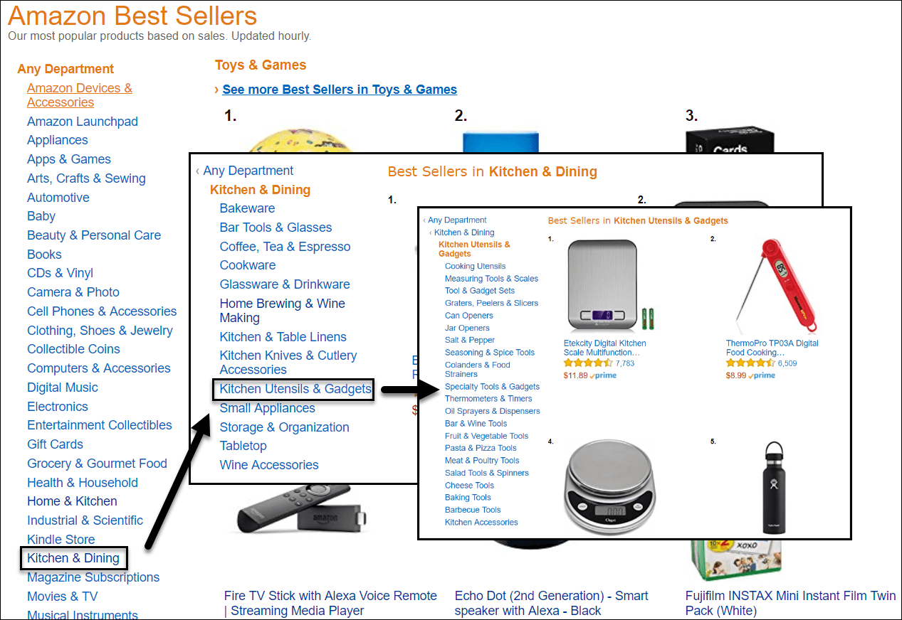 amazon sub categories
