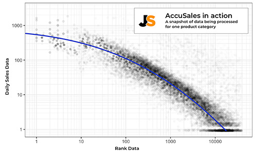 AccuSales in action