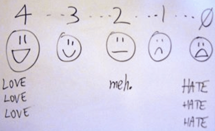 Five-level happiness rating scale