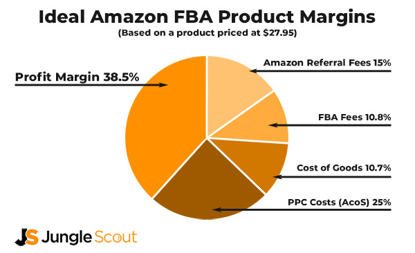 Ideal Amazon FBA Product Margins