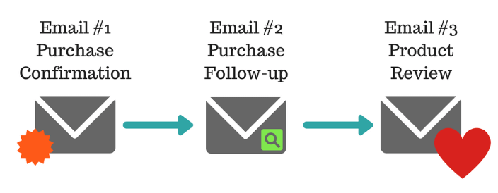 Typical steps in an email campaign.