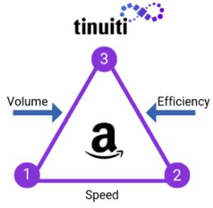 Amazon ACoS - diagram