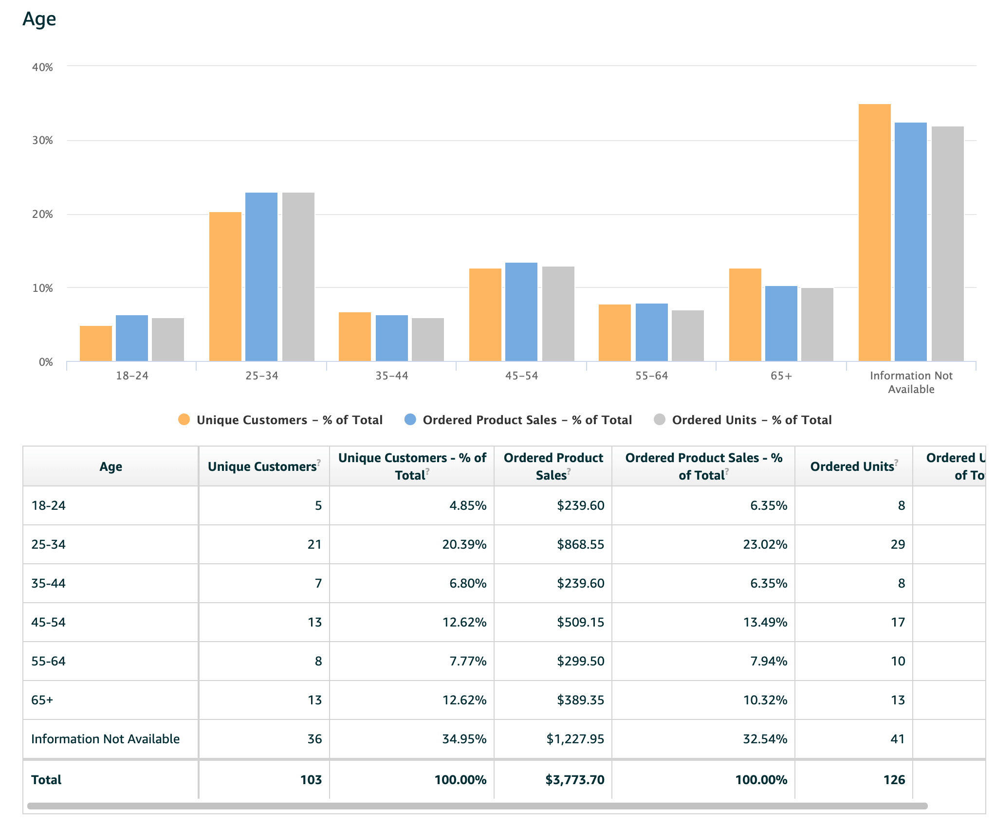 Amazon Brand Registry analytics chart