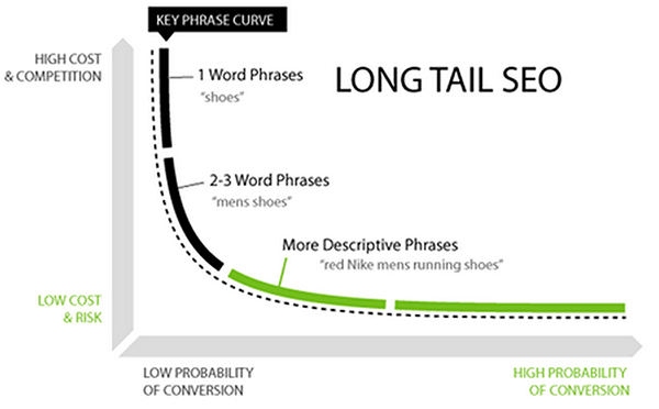 Amazon keyword research - what's the difference between long tail and short tail?