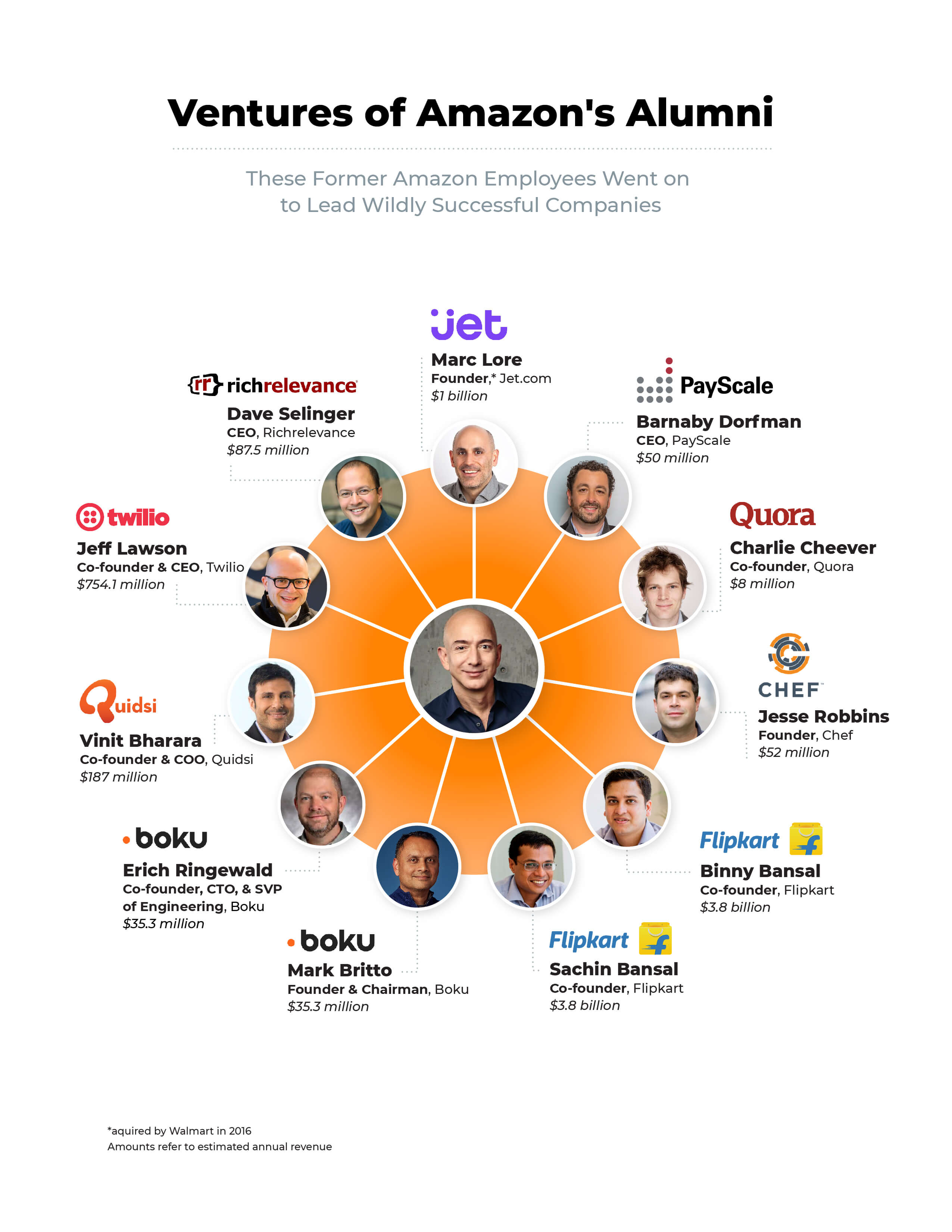 Amazon's Alumni: Past Amazon employees and their new companies
