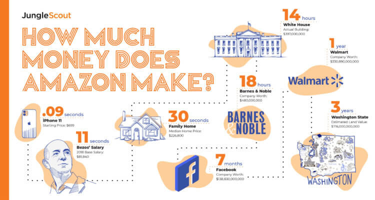 How much does Amazon make: infographic