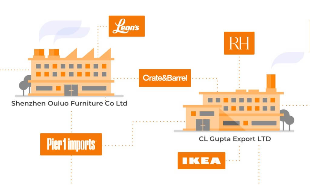 One Factory, Multiple Brands: Infographic